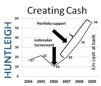 creating cash