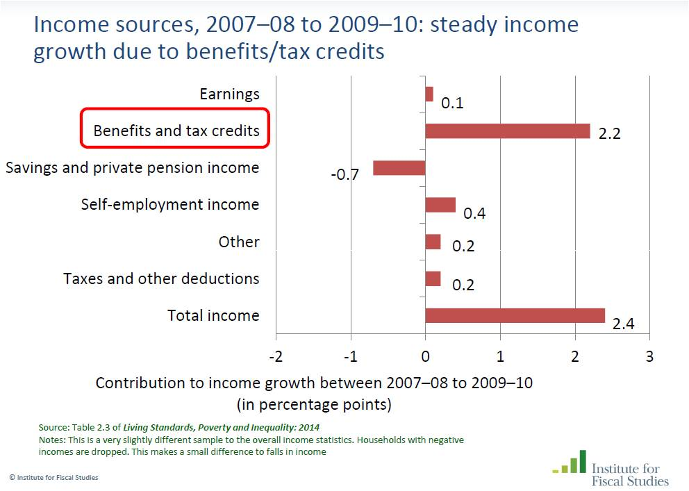income redistribution 2008-9 changes
