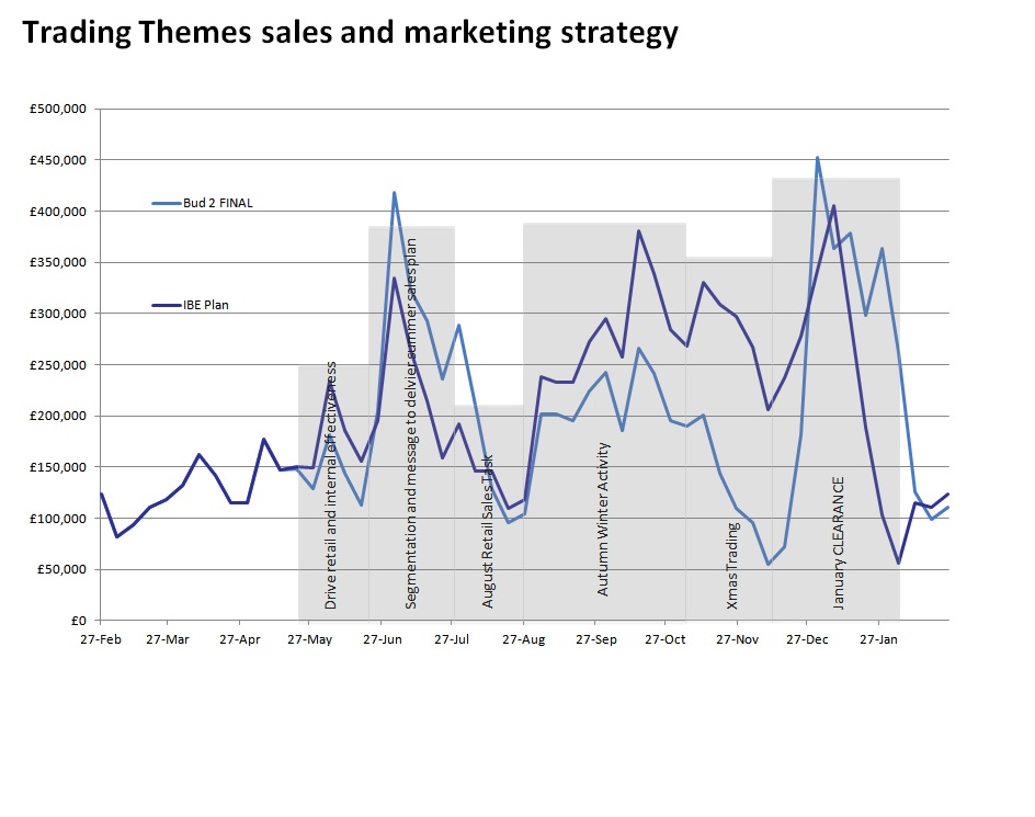 marketing and sales thesis