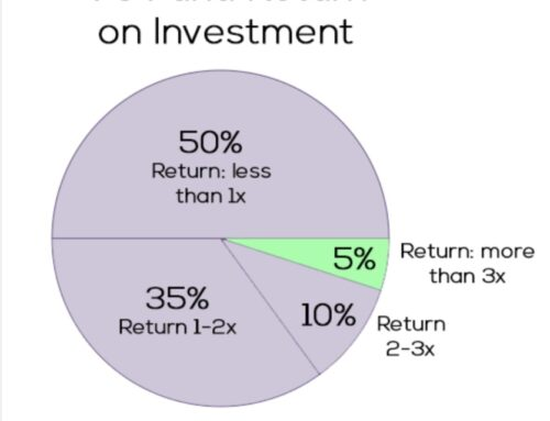 95% of VCs return below a 3X return: so don't make money