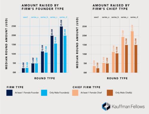 Women raise more VC funds than men